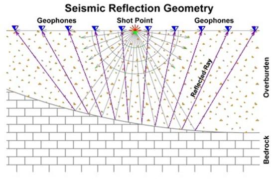 File:SeismicReflectionGeometry.jpg