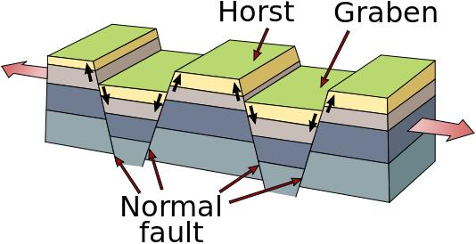 File:Horst and graben.jpg