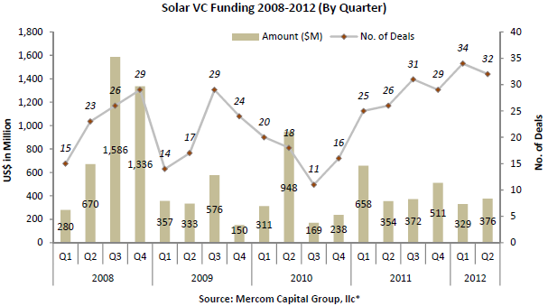 File:Solar VC Funding 2008-12.png