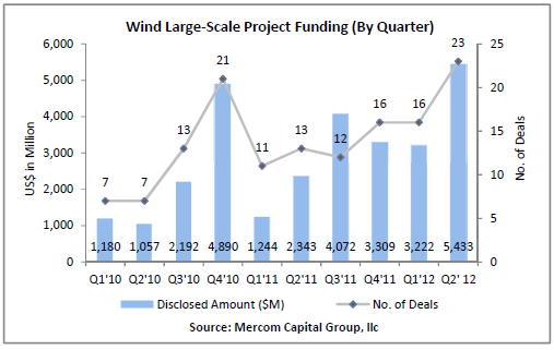 File:WindLargeScaleProjectFunding.png