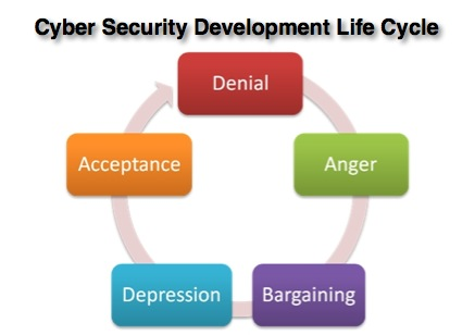 File:Cyber Security Development Life Cycle.jpg