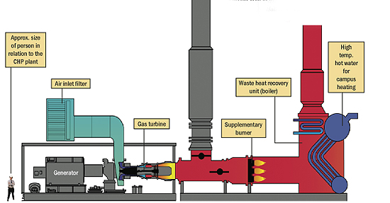 Natural Gas Combined Cycle Wiki