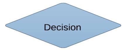 File:GRR decision diamond.jpg
