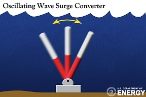 Surge converter technology