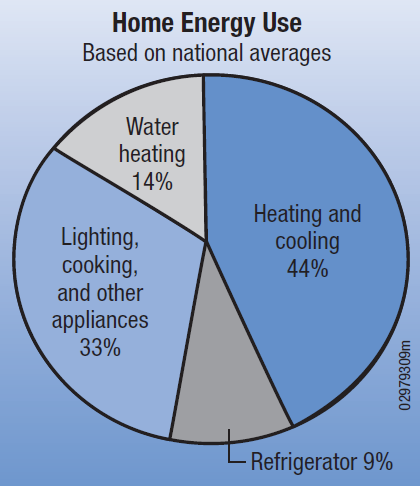 File:HomeEnergyUse.png
