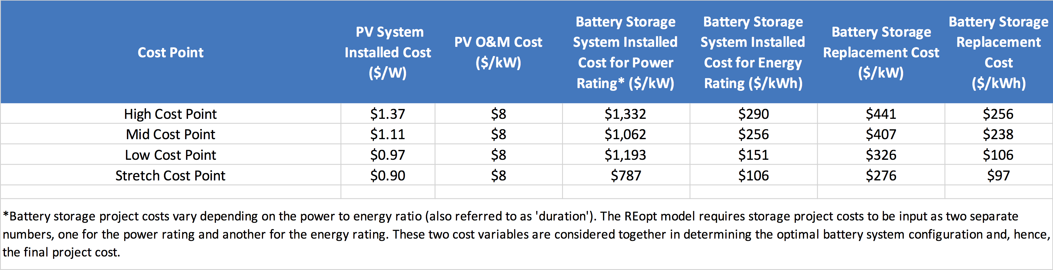 Solar and Battery Storage Cost Assumptions used for Optimization Modeling