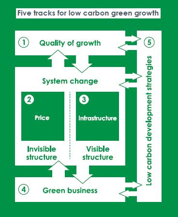 File:Five tracks for low carbon green growth.JPG