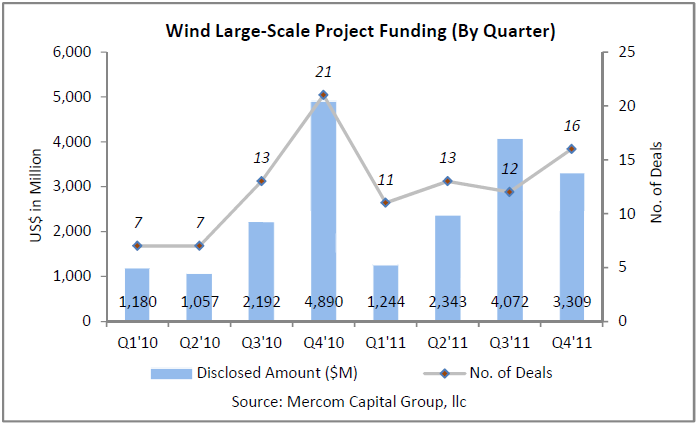 File:Wind Large-Scale Project Funding by Quarter.png