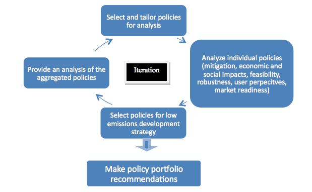 File:LEDS Methodology Figure 1.png