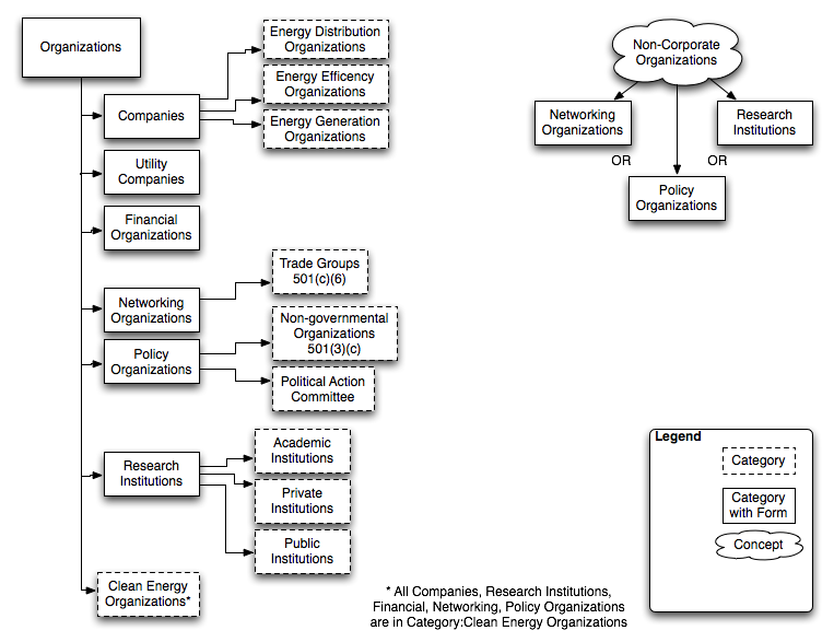 OpenEI org structure (before).png
