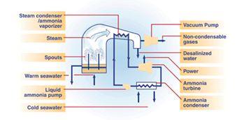 File:HybridOTEC.JPG