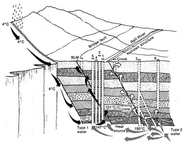 File:Conceptual model of the hydrology of the Raft River geothermal system.png