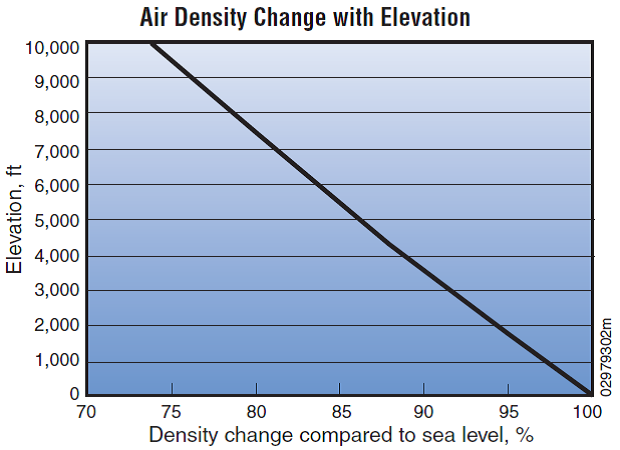 File:AirDensityChangeWithElevation.png