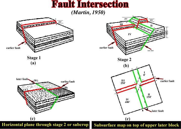 File:Fig.434-FaultIntersection.jpg