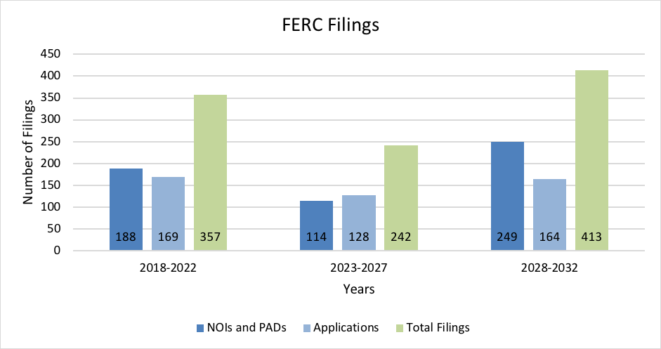 Expected FERC Relicensing Filings 2018-2032.png