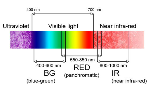 File:Color spectrum.jpg