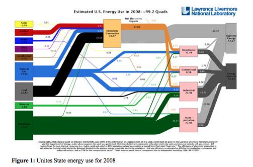 LLNL Energy Flow Chart.png