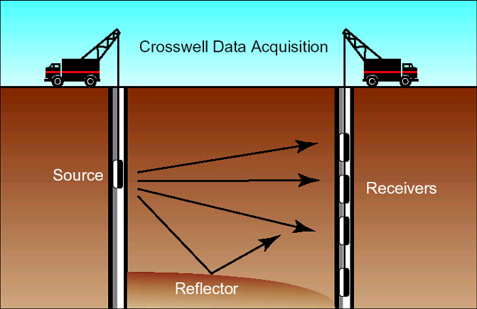 File:Cross well technique.PNG