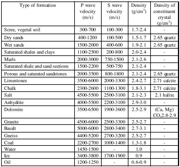 File:SeismicWaveVelocity.jpg