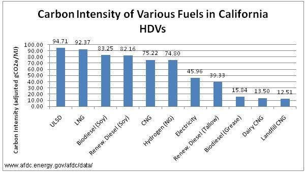 File:Carbon Intensity California -2.JPG