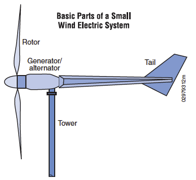 File:Windparts.png