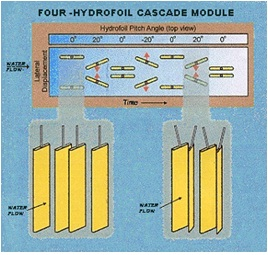 File:Oscillating Cascade Power System OCPS.jpg