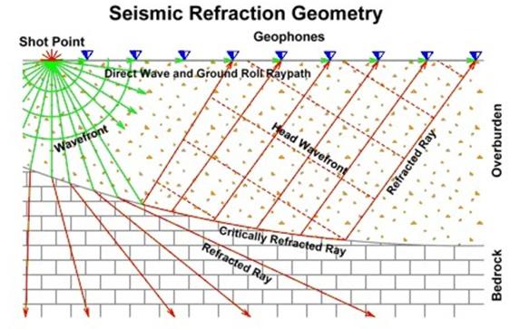 File:SeismicRefraction.jpg