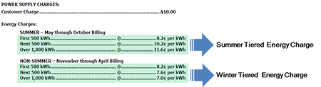 File:TR tiered energy charge(2).png