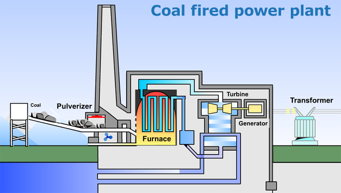 File:Coal fired powerplants.jpg
