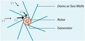 File:Blue Motion Energy marine turbine.jpg