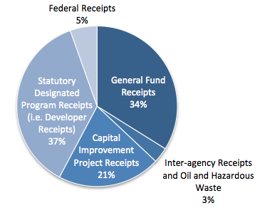 File:Alaska Office of Project Management and Permitting (OPMP) Funding Sources.png