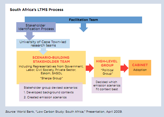 File:South Africa LTMS stakeholder.png