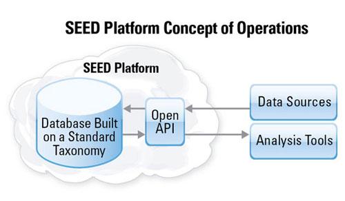 SEED Platform diagram.jpg