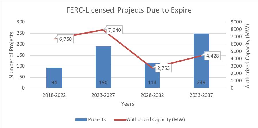 FERC License Expiration Dates 2019.png