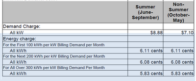 File:TR tiered rate billing demand.png