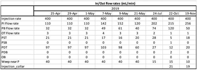 Flow Rates.png