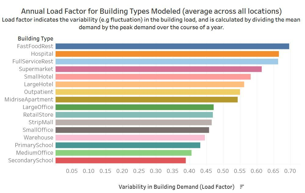 Annual Load Factor for Building Types Modeled (average acros all locations)