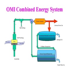 File:OMI Combined Energy System.jpg