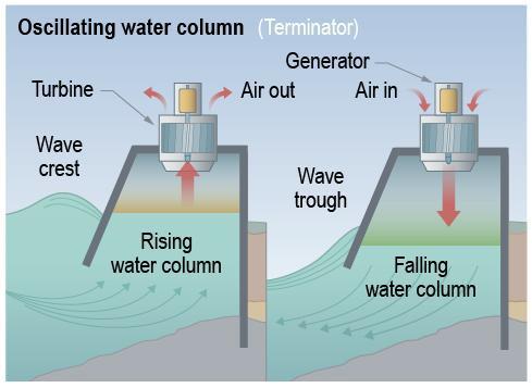 File:OscillatingWaterColumn.jpg