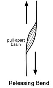 File:Pull apart stike slip.jpg