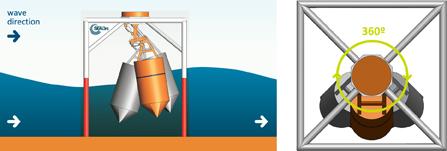 File:WEGA wave energy gravitational absorber.jpg