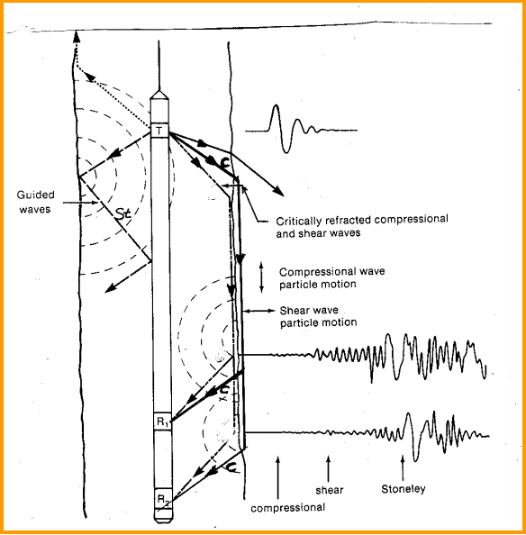 File:Cross dipole acousic logging.PNG