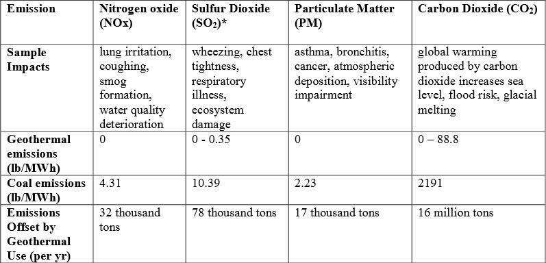 File:Emission table.jpeg