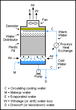 Evaporative Cooling   Open Energy Information