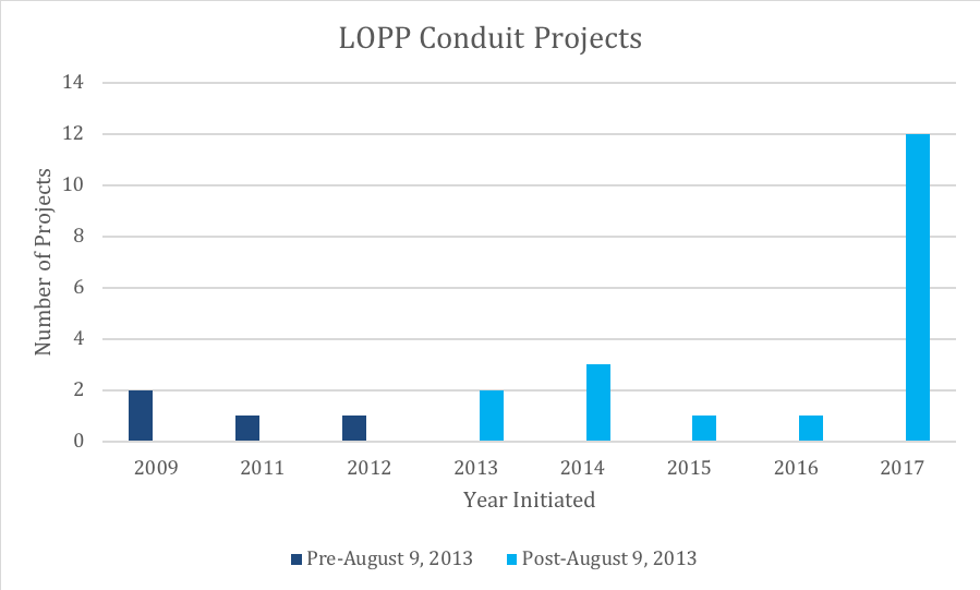 BOR LOPP Number of Conduit Projects.png