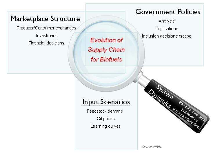 Right[Evolution of Supply Chain for Biofuels