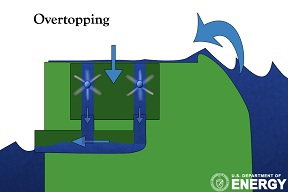 Wave overtopping technology