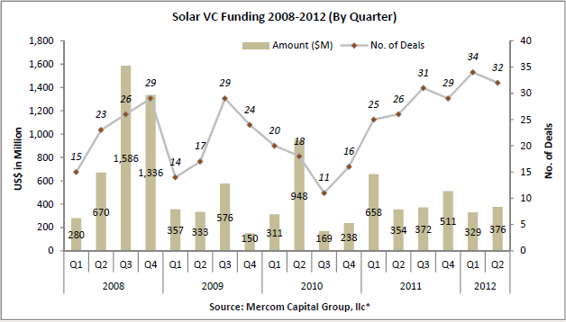 File:Solar VC Funding 2008-2012 (By Qtr).png.png