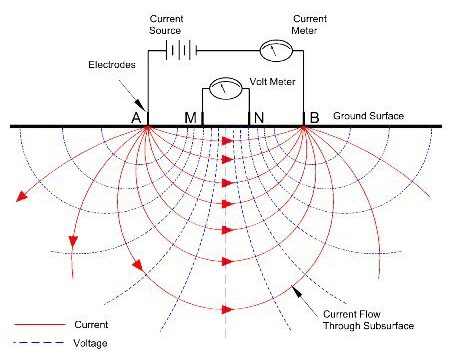NGA_DCResistivity_CurrentFlow direct current resistivity survey open energy information resistance of a wire diagram at bayanpartner.co