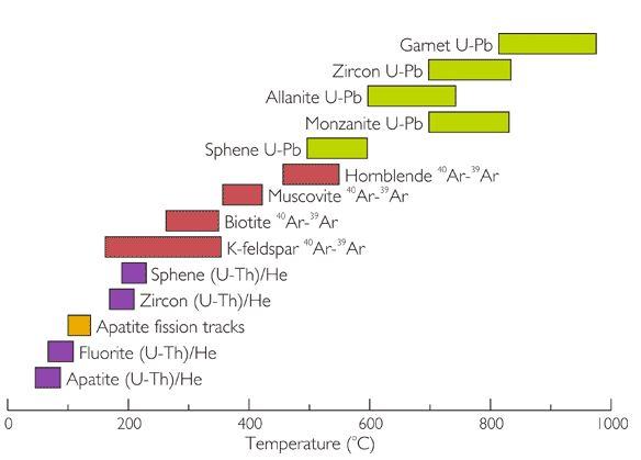File:Thermochronometry.JPG